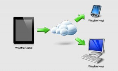 iPad remotely access Windows PC and Smartphone or Tablet over the Internet